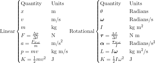 \text{Linear}\begin{cases}\text{Quantity} & \text{Units}\\x & \text{m}\\v & \text{m}/\text{s}\\m & \text{kg}\\F = \frac{\Delta p}{\Delta t}& \text{N}\\a = \frac{F_{Net}}{m} & \text{m/s}^2\\p = m v  & \text{kg} \ \text{m/s}\\K = \frac{1}{2} mv^2 & \text{J}\end{cases}\text{Rotational}\begin{cases}\text{Quantity} & \text{Units}\\\theta & \text{Radians}\\\boldsymbol{\omega} & \text{Radians}/\text{s}\\I & \text{kg} \ \text{m}^2\\\boldsymbol{\tau} = \frac{\Delta L}{\Delta t}& \text{N} \ \text{m} \\\boldsymbol{\alpha} = \frac{\boldsymbol{\tau}_{Net}}{I} & \text{Radians}/\text{s}^2\\L = I \boldsymbol{\omega}  & \text{kg} \ \text{m}^2/\text{s}\\K = \frac{1}{2}I{\omega}^2 & \text{J}\end{cases}
