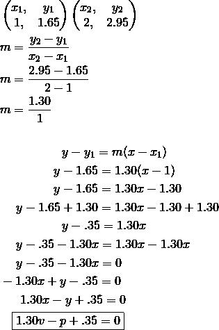 & \begin{pmatrix}x_1, & y_1\\1, & 1.65 \end{pmatrix} \begin{pmatrix}x_2, & y_2\\2, & 2.95 \end{pmatrix}\\& m = \frac{y_2 - y_1}{x_2 - x_1}\\& m = \frac{2.95-1.65}{2-1}\\& m = \frac{1.30}{1}\\& \\& \qquad \qquad \quad y - y_1 = m(x-x_1)\\& \qquad \qquad \ y - 1.65 = 1.30(x-1)\\& \qquad \qquad \ y - 1.65 = 1.30x-1.30\\& \quad \ y - 1.65 + 1.30 = 1.30x-1.30 + 1.30\\& \qquad \qquad \quad y - .35 = 1.30x\\& \quad \ y - .35 -1.30x = 1.30x - 1.30x\\& \quad \ y - .35 -1.30x = 0\\& -1.30x + y - .35 = 0\\& \quad \ \ 1.30x - y + .35 = 0\\& \quad \boxed{1.30v - p + .35 = 0}