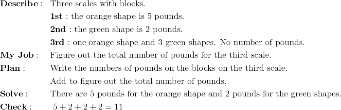 & \mathbf{Describe:} && \text{Three scales with blocks.}\\&&& \mathbf{1st:} \ \text{the orange shape is} \ 5 \ \text{pounds.}\\&&& \mathbf{2nd:} \ \text{the green shape is} \ 2 \ \text{pounds.}\\&&& \mathbf{3rd:} \ \text{one orange shape and} \ 3 \ \text{green shapes. No number of pounds.}\\& \mathbf{My \ Job:} && \text{Figure out the total number of pounds for the third scale.}\\& \mathbf{Plan:} && \text{Write the numbers of pounds on the blocks on the third scale}.\\&&& \text{Add to figure out the total number of pounds.}\\& \mathbf{Solve:} && \text{There are 5 pounds for the orange shape and 2 pounds for the green shapes}.\\& \mathbf{Check: } && \ 5 + 2 + 2 + 2 = 11