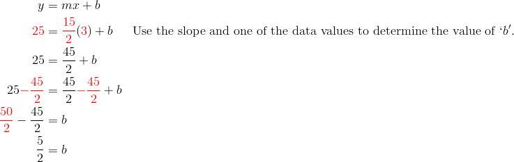 y&=mx+b\\{\color{red}25}&= {\color{red}\frac{15}{2}}( {\color{red}3})+b && \text{Use the slope and one of the data values to determine the value of} \ `b'.\\25 &= \frac{45}{2}+b\\25 {\color{red}-\frac{45}{2}} &= \frac{45}{2} {\color{red}-\frac{45}{2}}+b\\{\color{red}\frac{50}{2}}-\frac{45}{2} &= b\\\frac{5}{2} &= b