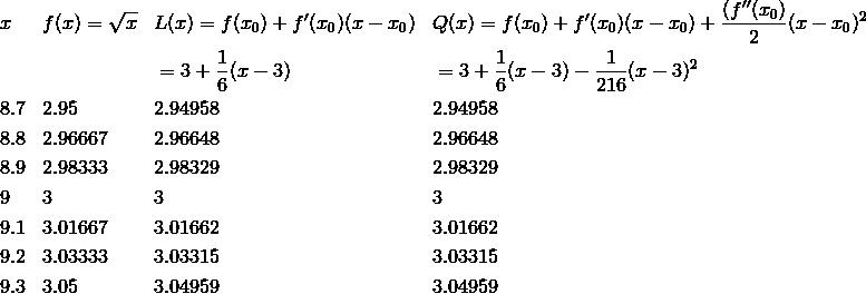 & x && f(x)=\sqrt{x} && L(x)=f(x_0 ) + f'(x_0 )(x-x_0) && Q(x)=f(x_0 )+f'(x_0 )(x-x_0)+ \frac{(f''(x_0 )}{2} (x-x_0 )^2 \\&&&&&=3 + \frac{1}{6}(x-3) && =3+ \frac{1}{6} (x-3)- \frac{1}{216}(x-3)^2\\& 8.7 && 2.95 && 2.94958 && 2.94958 \\& 8.8 && 2.96667 && 2.96648 && 2.96648 \\& 8.9 && 2.98333 && 2.98329 && 2.98329\\& 9 && 3 && 3 && 3 \\& 9.1 && 3.01667 && 3.01662 && 3.01662 \\& 9.2 && 3.03333 && 3.03315 && 3.03315 \\& 9.3 && 3.05 && 3.04959 && 3.04959