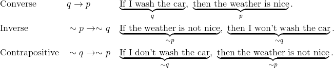 & \text{Converse} && q \rightarrow p && \underbrace{\text{If I wash the car}}_{q}, \ \underbrace{\text{then the weather is nice}}_{p}.\\& \text{Inverse} && \sim p \rightarrow \sim q && \underbrace{\text{If the weather is not nice}}_{\sim p}, \  \underbrace{\text{then I won't wash the car}}_{\sim q}.\\& \text{Contrapositive} && \sim q \rightarrow \sim p && \underbrace{\text{If I don't wash the car}}_{\sim q}, \  \underbrace{\text{then the weather is not nice}}_{\sim p}.