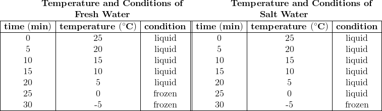 \begin{array}{cc}\mathbf{\ \ \ \ \ \ \ \ Temperature \ and \ Conditions \ of \ } & \mathbf{\ \ \ \ \ \ \ \ \ \ \ \ Temperature \ and \ Conditions \ of} \\\mathbf{Fresh \ Water} & \mathbf{Salt \ Water} \\\end{array}\\\begin{array}{|c|c|c||c|c|c|} \hline\mathbf{time \ (min)} & \mathbf{temperature \ (^\circ C)} & \mathbf{condition} & \mathbf{time \ (min)} & \mathbf{temperature \ (^\circ C)} & \mathbf{condition}\\\hline\mathrm{0}&\mathrm{25}&\mathrm{liquid}&\mathrm{0}&\mathrm{25}&\mathrm{liquid}\\\text{5}&\text{20}&\text{liquid}&\text{5}&\text{20}&\text{liquid}\\\text{10}&\text{15}&\text{liquid}&\text{10}&\text{15}&\text{liquid}\\\text{15}&\text{10}&\text{liquid}&\text{15}&\text{10}&\text{liquid}\\\text{20}&\text{5}&\text{liquid}&\text{20}&\text{5}&\text{liquid}\\\text{25}&\text{0}&\text{frozen}&\text{25}&\text{0}&\text{liquid}\\\text{30}&\text{-5}&\text{frozen}&\text{30}&\text{-5}&\text{frozen}\\\hline\end{array}\\