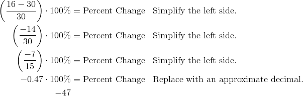 \left (\frac{16- 30} {30} \right ) \cdot 100\% & = \text{Percent Change} && \text{Simplify the left side.} \\\left (\frac{-14} {30} \right ) \cdot 100\% & = \text{Percent Change} && \text{Simplify the left side.} \\\left (\frac{-7} {15} \right ) \cdot 100\% & = \text{Percent Change} && \text{Simplify the left side.} \\-0.47 \cdot 100\% & = \text{Percent Change} && \text{Replace with an approximate decimal.} \\-47% & = \text{Percent Change} && \text{Multiply to find the final answer.}