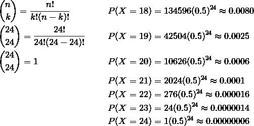 & \binom{n}{k} = \frac{n!} {k!(n - k)!} && P(X = 18) = 134596(0.5)^{24} \approx 0.0080\\& \binom{24}{24} = \frac{24!} {24!(24 - 24)!} & & P(X = 19) = 42504(0.5)^{24} \approx 0.0025\\& \binom{24}{24} = 1 & & P(X = 20) = 10626(0.5)^{24} \approx 0.0006\\& & & P(X = 21) = 2024(0.5)^{24} \approx 0.0001\\& & & P(X = 22) = 276(0.5)^{24} \approx 0.000016\\& & & P(X = 23) = 24(0.5)^{24} \approx 0.0000014\\& & & P(X = 24) = 1(0.5)^{24} \approx 0.00000006