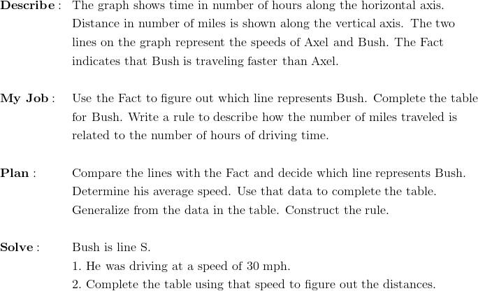 & \mathbf{Describe:} && \text{The graph shows time in number of hours along the horizontal axis.}\\&&& \text{Distance in number of miles is shown along the vertical axis. The two}\\&&& \text{lines on the graph represent the speeds of Axel and Bush. The Fact}\\&&& \text{indicates that Bush is traveling faster than Axel.}\\\\& \mathbf{My \ Job:} && \text{Use the Fact to figure out which line represents Bush. Complete the table}\\&&& \text{for Bush. Write a rule to describe how the number of miles traveled is}\\&&& \text{related to the number of hours of driving time.}\\\\& \mathbf{Plan:} && \text{Compare the lines with the Fact and decide which line represents Bush. }\\&&& \text{Determine his average speed. Use that data to complete the table.}\\&&& \text{Generalize from the data in the table. Construct the rule.}\\\\& \mathbf{Solve:} && \text{Bush is line S.}\\&&& 1. \ \text{He was driving at a speed of} \ 30 \ \text{mph.}\\&&& 2. \ \text{Complete the table using that speed to figure out the distances.}