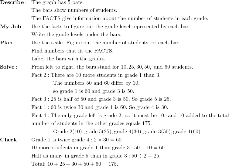 & \mathbf{Describe:} && \text{The graph has} \ 5 \ \text{bars.}\!\\&&& \text{The bars show numbers of students.}\!\\&&& \text{The FACTS give information about the number of students in each grade.}\!\\& \mathbf{My \ Job:} && \text{Use the facts to figure out the grade level represented by each bar.}\!\\&&& \text{Write the grade levels under the bars.}\!\\& \mathbf{Plan:} && \text{Use the scale. Figure out the number of students for each bar.}\!\\&&& \text{Find numbers that fit the FACTS.}\!\\&&& \text{Label the bars with the grades.}\!\\& \mathbf{Solve:} && \text{From left to right, the bars stand for} \ 10, 25, 30, 50, \ \text{and} \ 60 \ \text{students.}\!\\&&& \text{Fact} \ 2: \text{There are} \ 10 \ \text{more students in grade} \ 1 \ \text{than} \ 3.\!\\&&& \qquad \qquad \text{The numbers} \ 50 \ \text{and} \ 60 \ \text{differ by} \ 10,\!\\&&& \qquad \qquad \text{so grade} \ 1 \ \text{is} \ 60 \ \text{and grade} \ 3 \ \text{is} \ 50.\!\\&&& \text{Fact} \ 3: 25 \ \text{is half of} \ 50 \ \text{and grade} \ 3 \ \text{is} \ 50. \ \text{So grade} \ 5 \ \text{is} \ 25.\!\\&&& \text{Fact} \ 1: 60 \ \text{is twice} \ 30 \ \text{and grade} \ 1 \ \text{is} \ 60. \ \text{So grade} \ 4 \ \text{is} \ 30.\!\\&&& \text{Fact} \ 4: \text{The only grade left is grade} \ 2, \ \text{so it must be} \ 10, \ \text{and} \ 10 \ \text{added to the total}\!\\&&& \text{number of students in the other grades equals} \ 175.\!\\&&& \qquad \qquad \text{Grade} \ 2 (10), \text{grade} \ 5 (25), \text{grade} \ 4 (30), \text{grade} \ 3 (50), \text{grade} \ 1 (60)\!\\& \mathbf{Check:} && \text{Grade} \ 1 \ \text{is twice grade} \ 4: 2 \times 30 = 60.\!\\&&& 10 \ \text{more students in grade} \ 1 \ \text{than grade} \ 3: 50 + 10 = 60.\!\\&&& \text{Half as many in grade} \ 5 \ \text{than in grade} \ 3: 50 \div 2 = 25.\!\\&&& \text{Total:} \ 10 + 25 + 30 + 50 + 60 = 175.